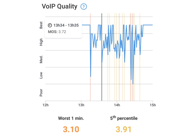 VoIP Quality