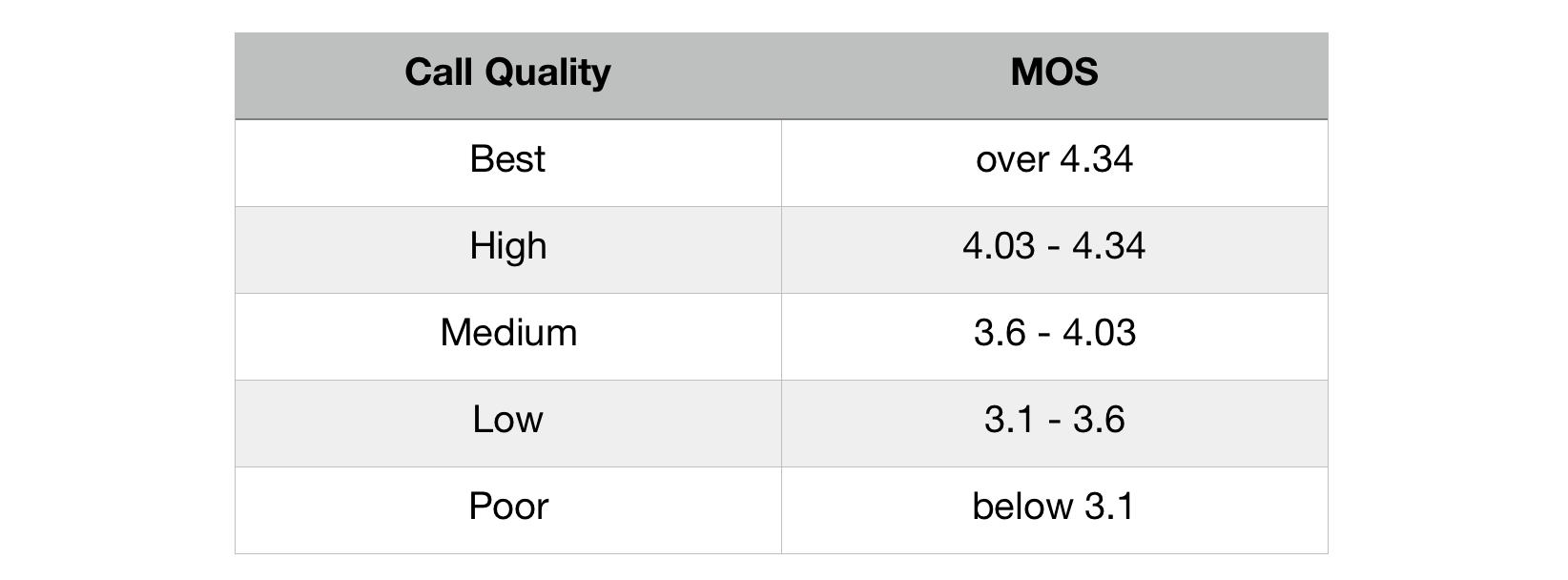 VoIP Quality Table - Measuring VoIP Quality with MOS Score