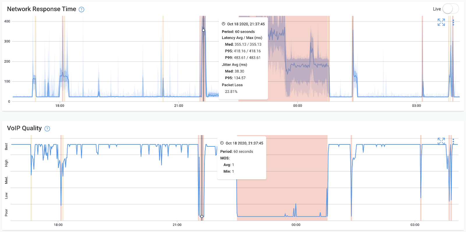 Network Performance Monitoring Response Time